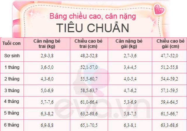 Bảng tiêu chuẩn cân nặng và chiều cao ở trẻ